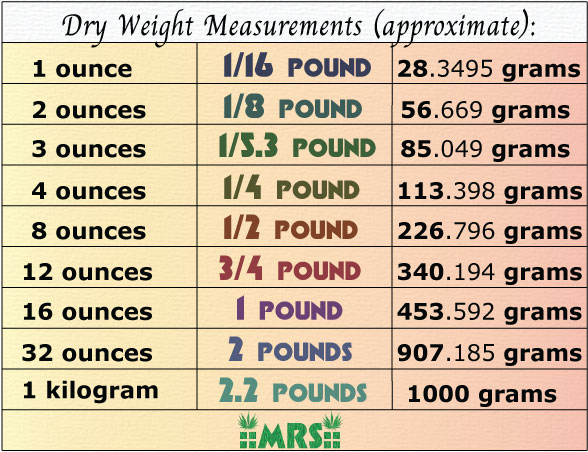 table chart measurement ounce pound gram weigh weed