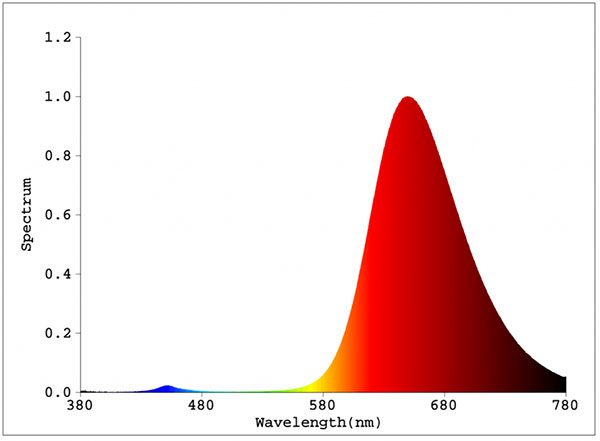 Red spectrum LED wavelength