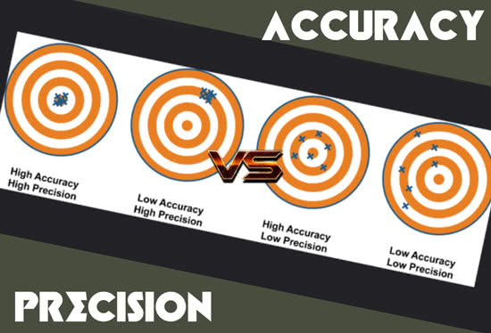 Accuracy versus precision relating to scales