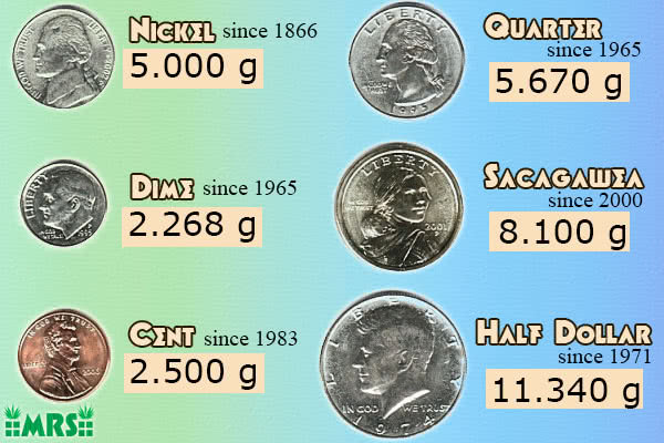 The weights of US Coins to be used in scale calibration